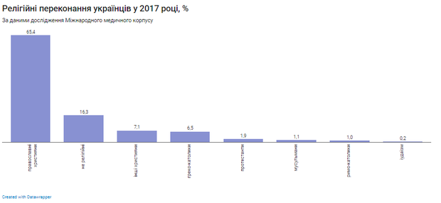 Релігійні переконання українців у 2017 році, %