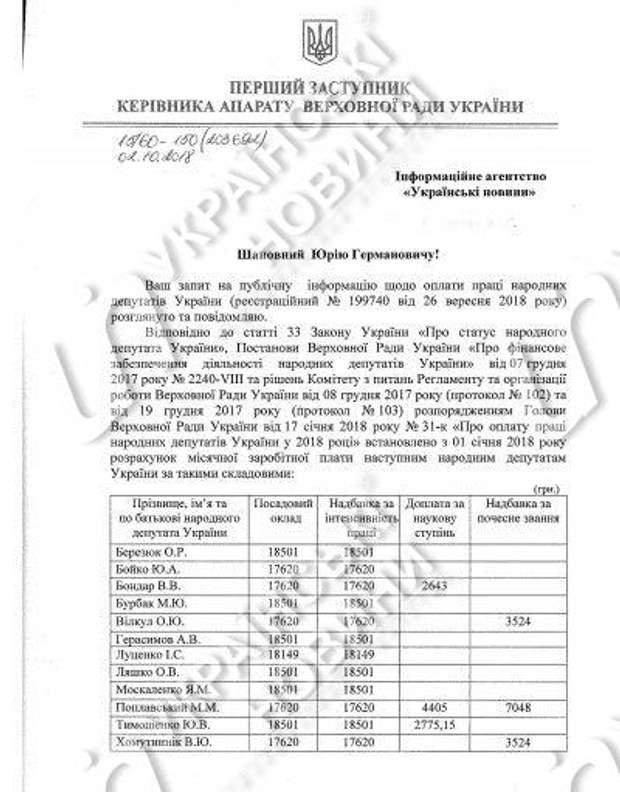 ВР Рада депутати зарплата вересень