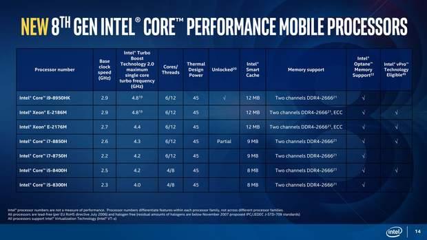 Нинішній модельний ряд процесорів Intel Coffee Lake-H
