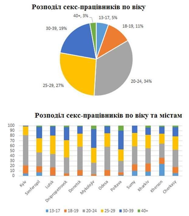 Інформація про проституцію в Україні