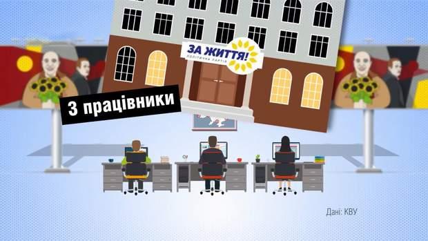політичні партій україни реклама