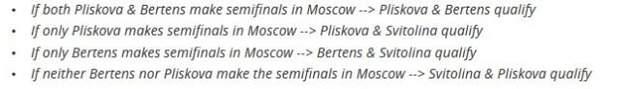 Світоліна WTA