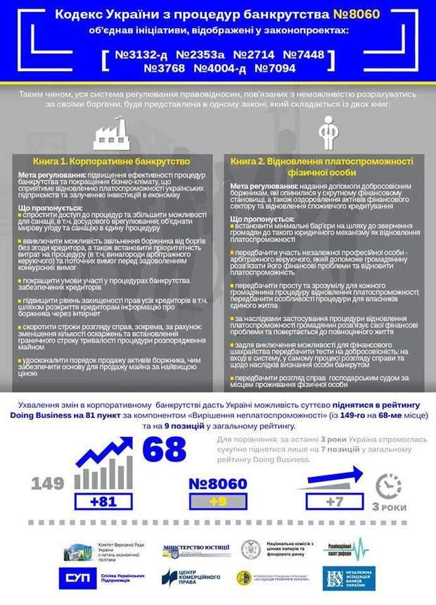 Інфографіка законопроекту про процедуру банкрутства