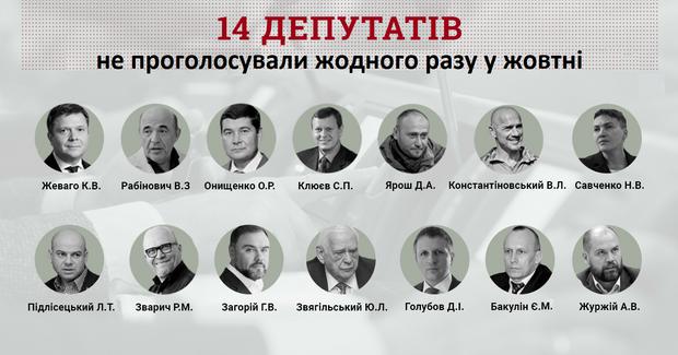 Верховна Рада голосування народні депутати