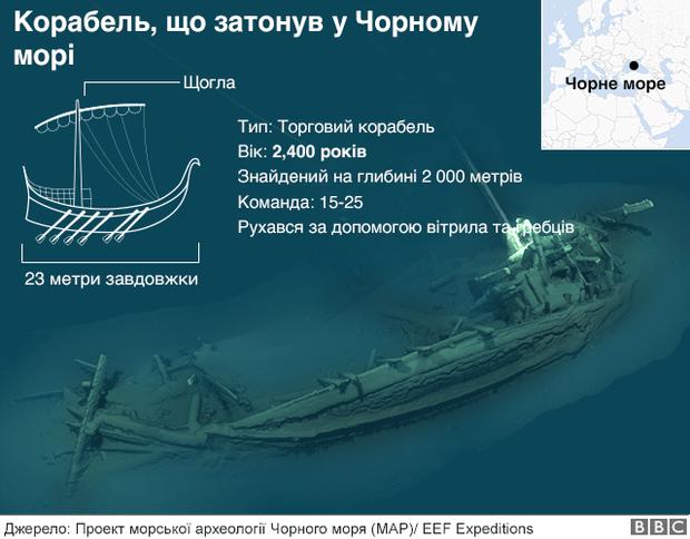 Чорне море затонулий корабель археологи дослідження