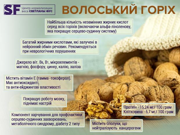 Корисні властивості волоського горіха