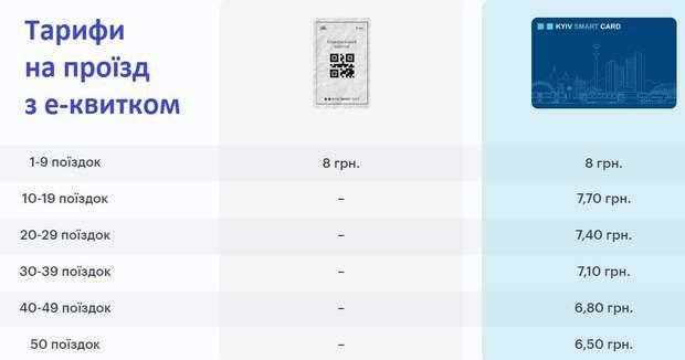 Вартість проїзду з е-квитком