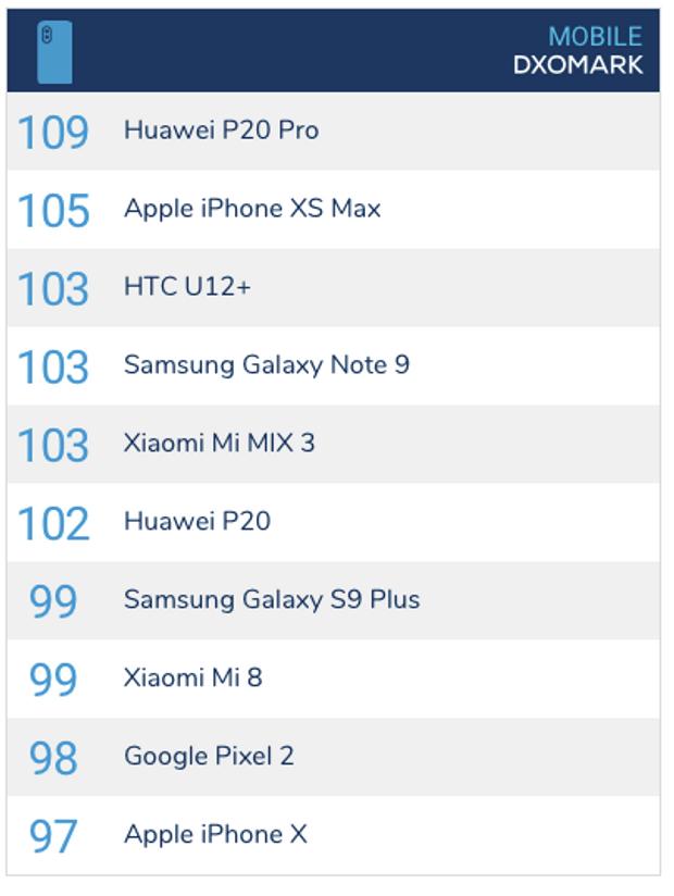 Оновлений рейтинг камер смартфонів від DxOMark