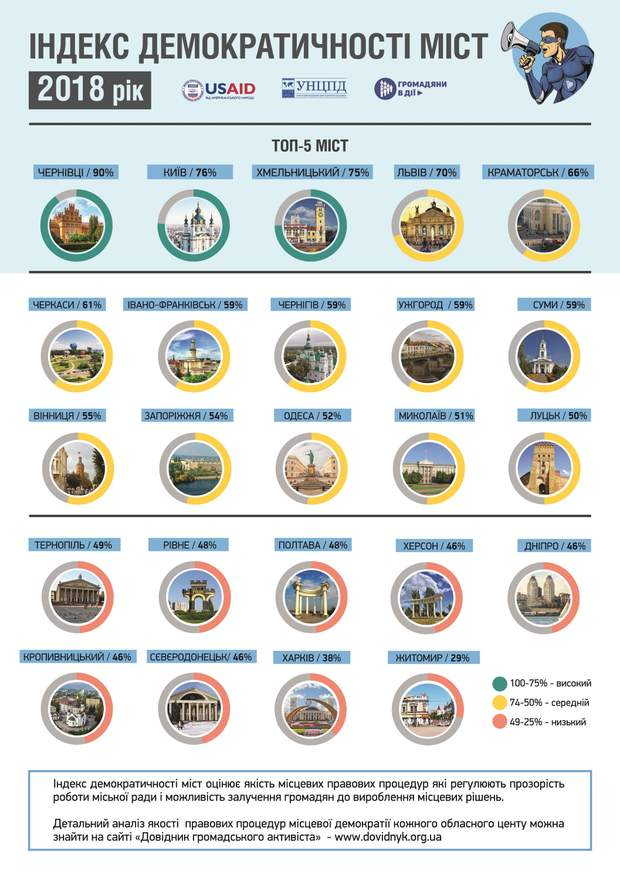 Які міста України найдемократичніші: рейтинг