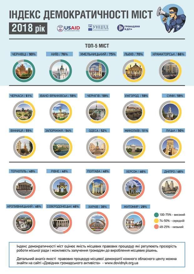 Рейтинг демократичності міст