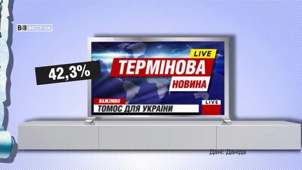 Майже 43% українців дізналися про Томос із ЗМІ