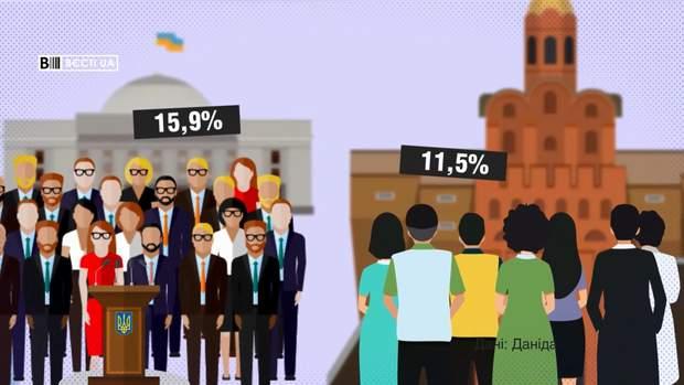 Близько 16% знають про Томос від політиків, ще 11,5% – від оточуючих