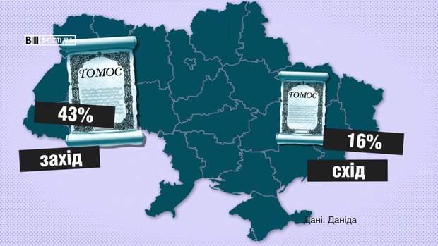 Що таке Томос на заході знають 43% людей, на сході – 16%