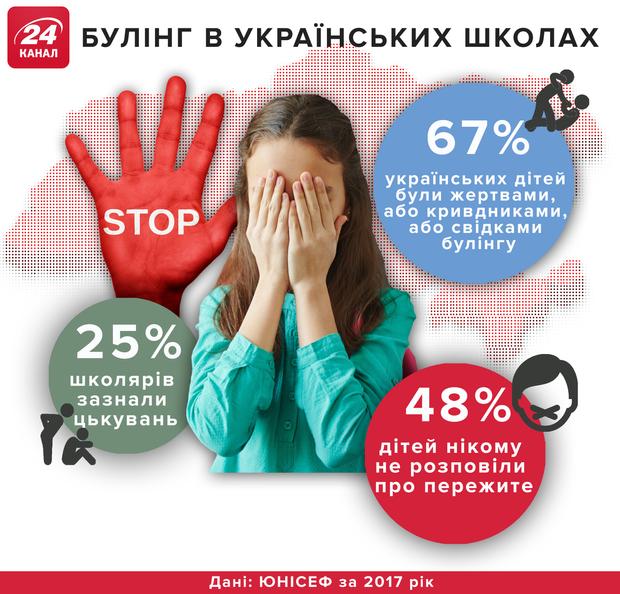 Булінг Україна школи