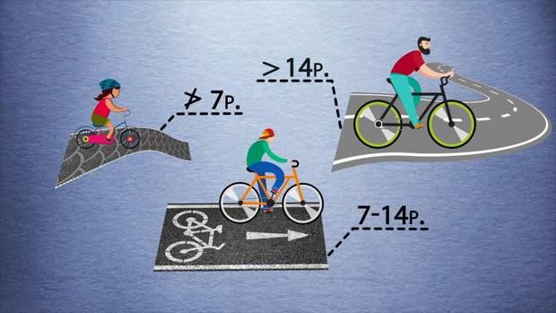 Де можна їздити велосипедом у різному віці