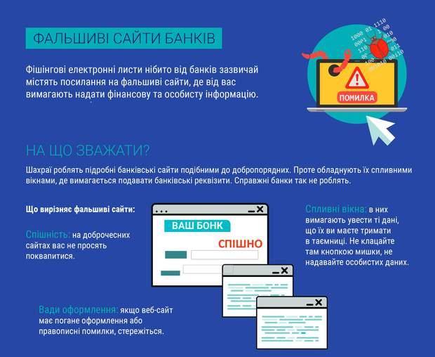 Фальшиві сайти банків фішинг шахрйаство хакери