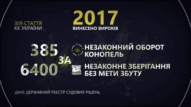 канабіс україна
