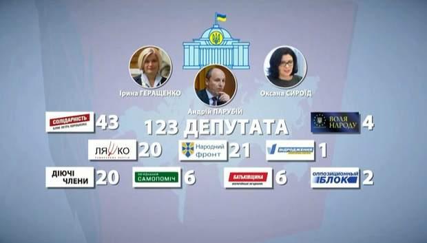 Українські політики, що потрапили до санкційного списку Росії
