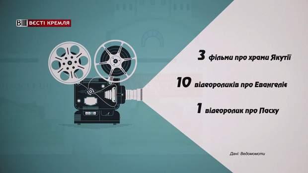 Якутська Єпархія отримала 2,5 мільйони на зйомку фільмів