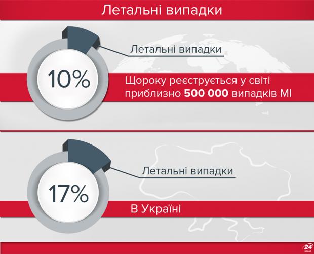 Менінгококова інфекція: в Україні кількість летальних випадків сягає від 11 до 17%