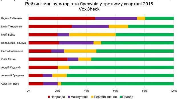 Рейтинг брехунів та маніпуляторів серед українських політиків