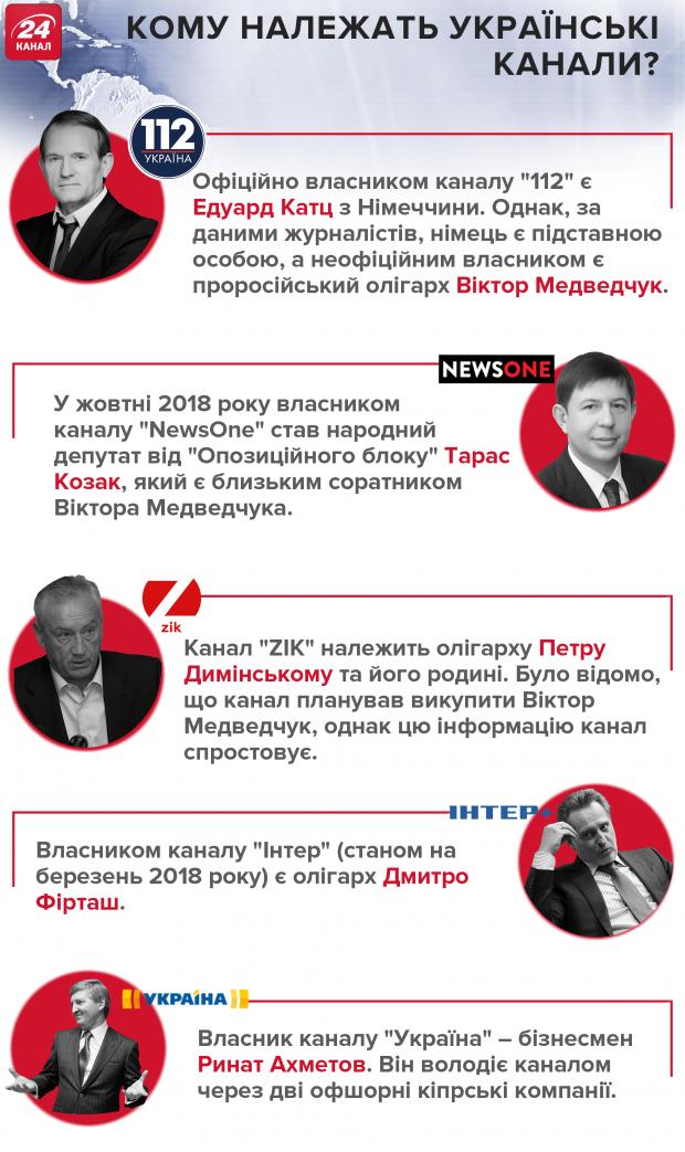 Телеканали Україна власyики 112 NewsOne Zik Інтер