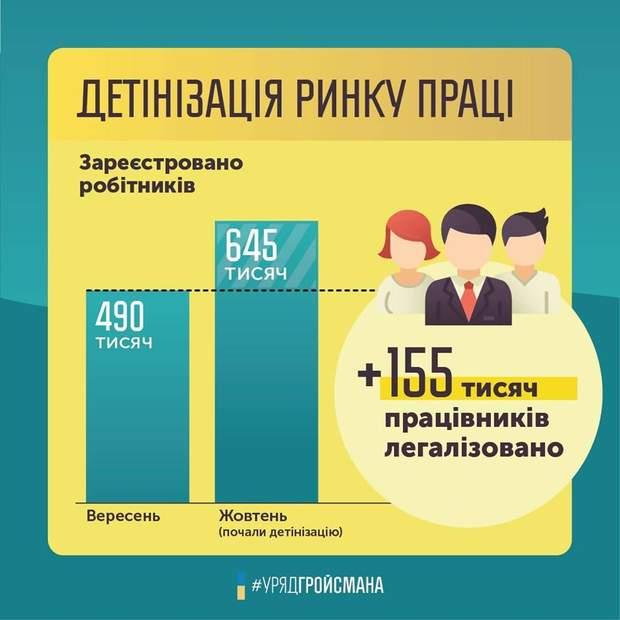 ринок праці офіційне працевлаштування Україна робота безробіття