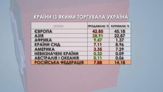 Країни, із якими торгувала Україна