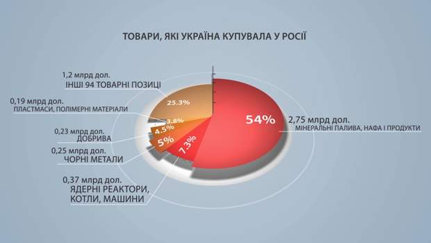 Товари, які Україна купувала у Росії