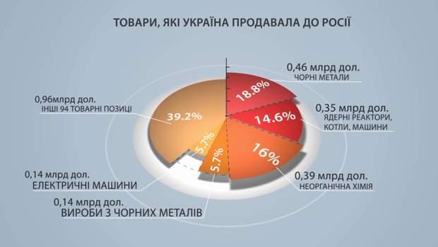 Товари, які Україна продавала до Росії