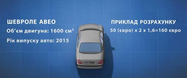 Нова формула для розмитнення авто на єврономерах
