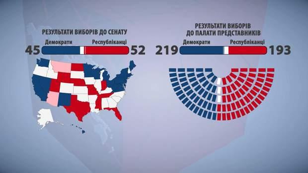 Попередні результати  виборів у США