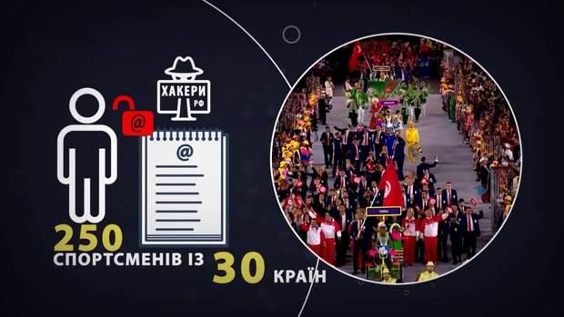 Від хакерських атак ГРУ постраждали 250 спортсменів