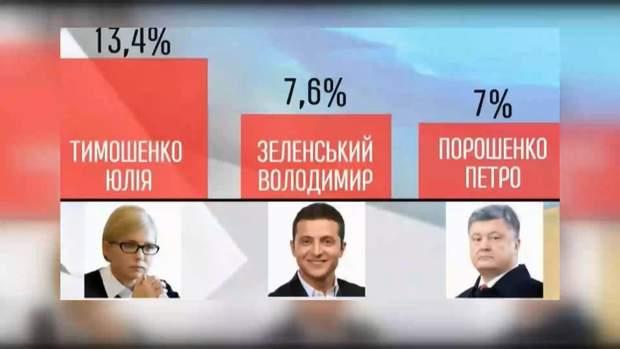 Зеленського поставили в рейтингу на 2 місце між Тимошенко і Порошенком
