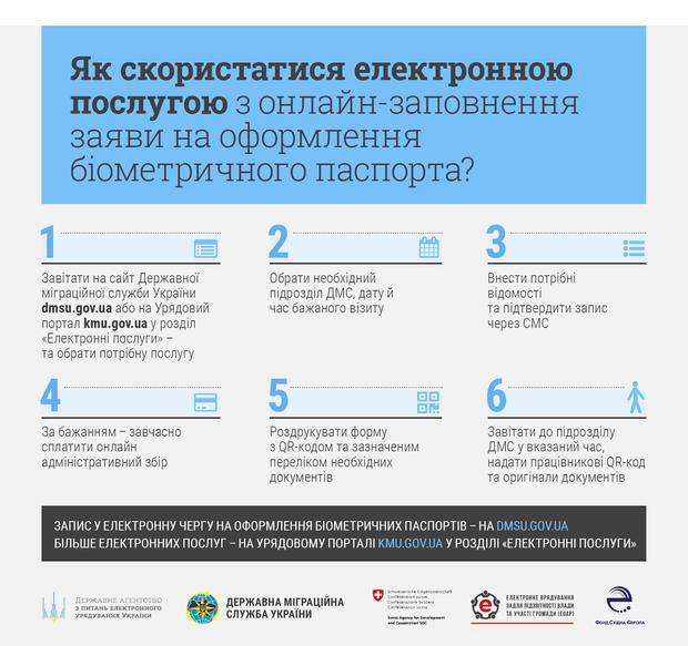 Інструкція для оформлення біометричного паспорта онлайн