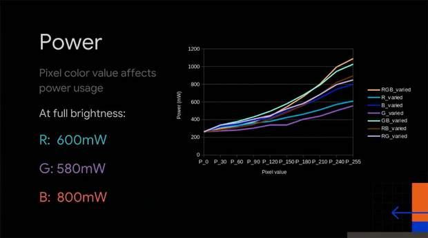 Темный режим, Google, автономность, потребление энергии, зарядка