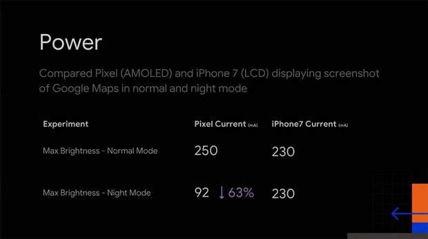 Нічний режим, Google, Android, LCD, AMOLED, споживання енергії