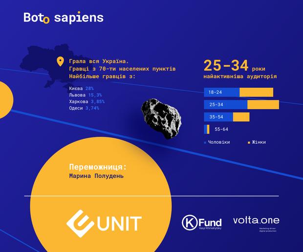 Результати гри Boto Sapiens