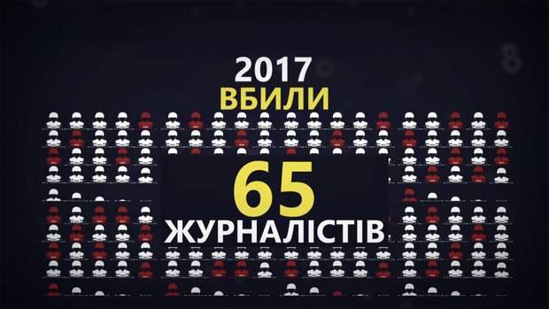 За 2017 рік по всьому світу вбили 65 журналістів