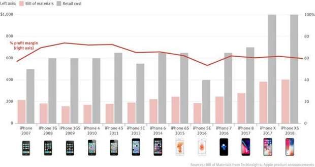 Графік доходів Apple від продажів iPhone