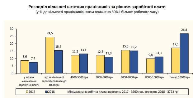 Зарплата Україна розмір статистика Держстат