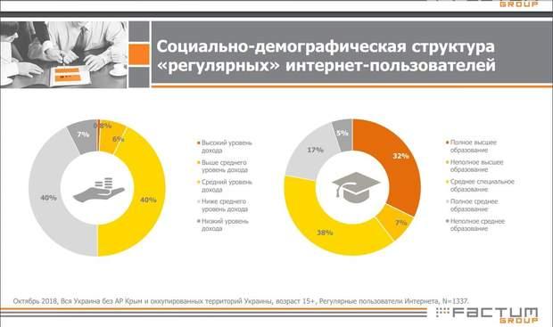 Хто користується інтернетом в Україні