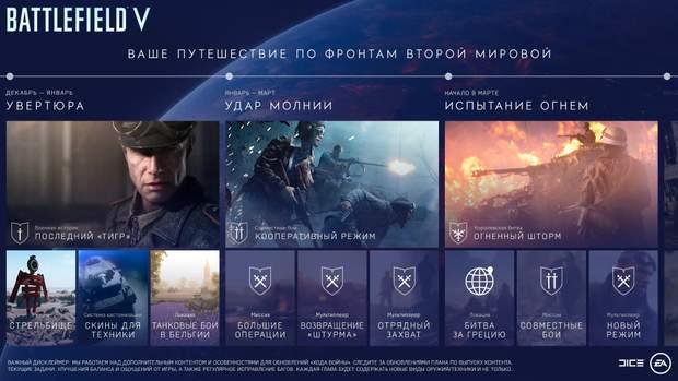 План розвитку Battlefield V