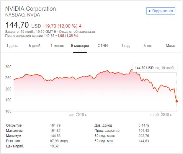 Акції NVIDIA стрімко падають
