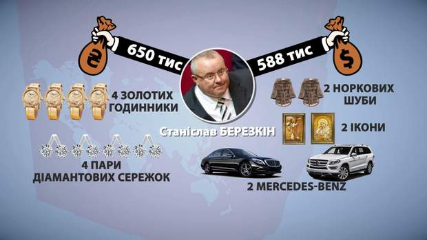 Задеклароване коштовне майно Березкіна