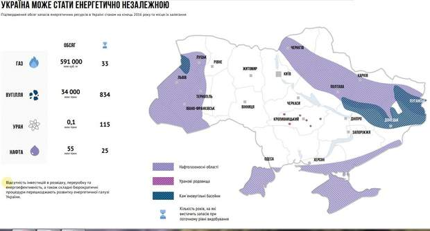 Енергетичні запаси України