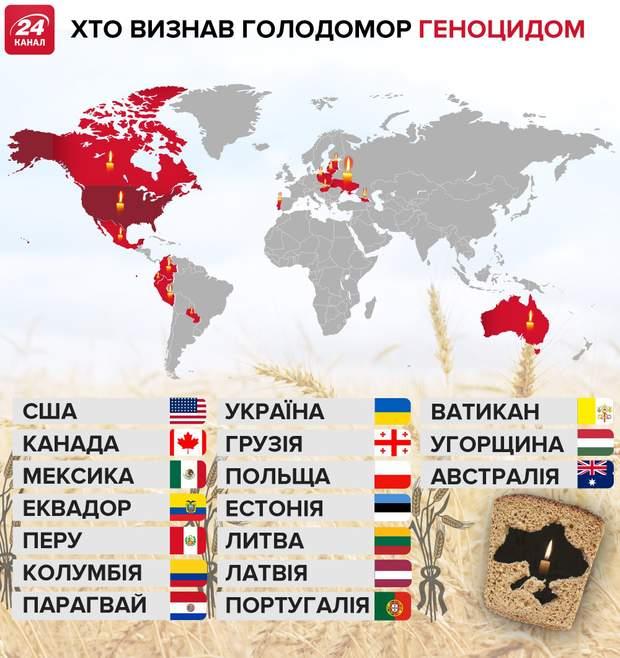 Країни, що визнали Голодомор в Україні геноцидом