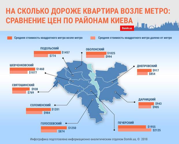 ціна на нерухомість Київ метро