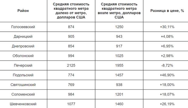 ціна на нерухомість Київ вторинне житло райони порівняння