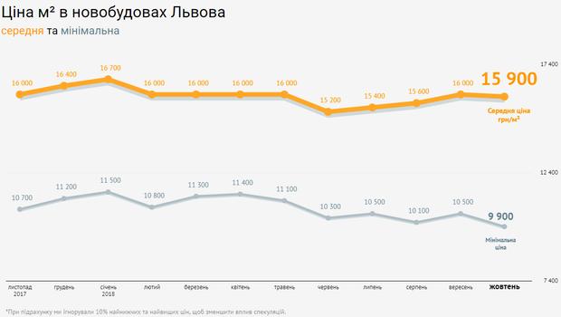 Ціни нерухомість новобудови Львів